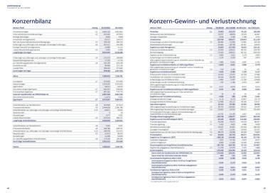 Immofinanz Finanzbericht Q1-2 2016 - Konzernbilanz