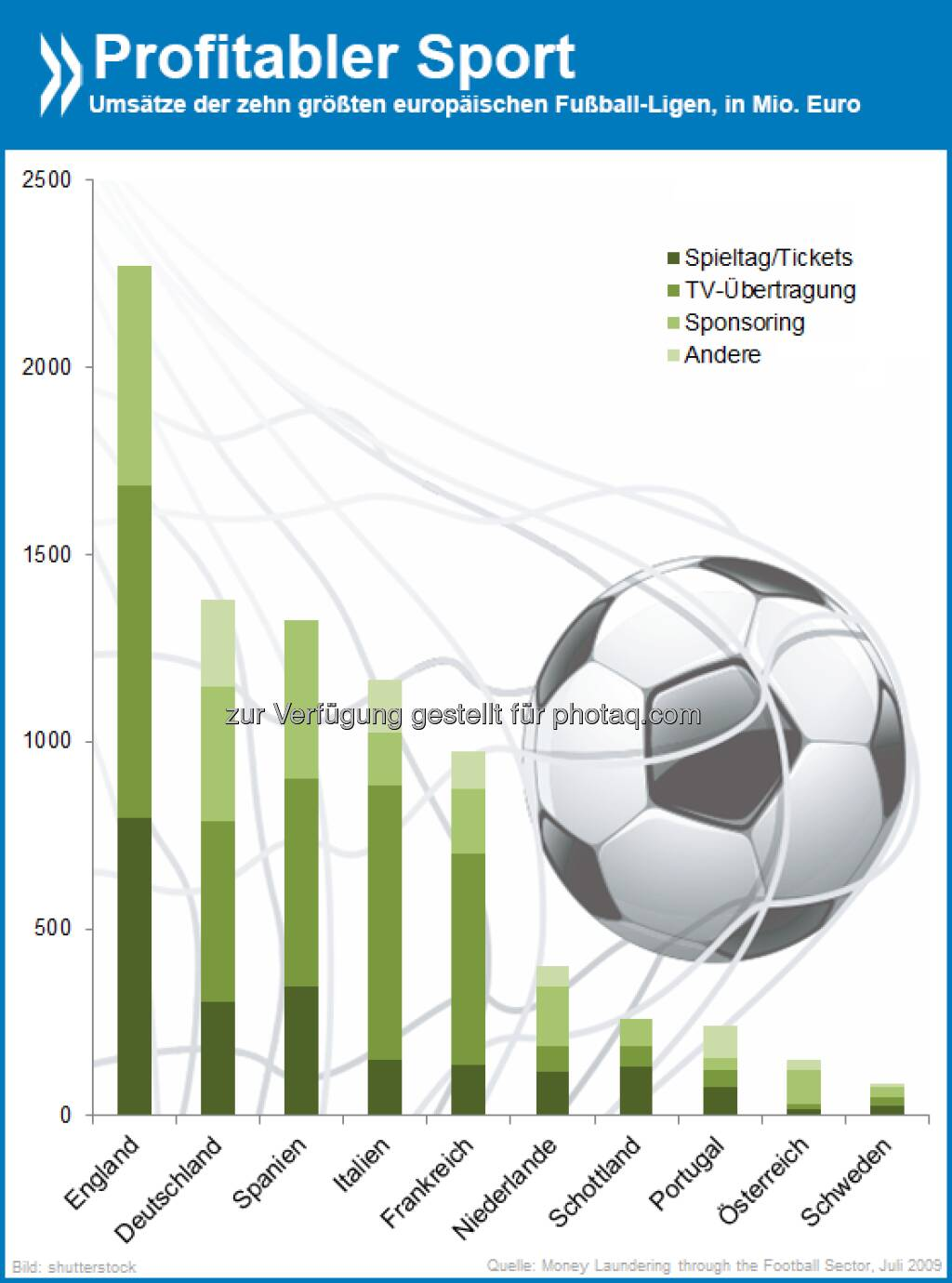 Fussball Niederlande Eredivisie Hollandische Fussball Liga