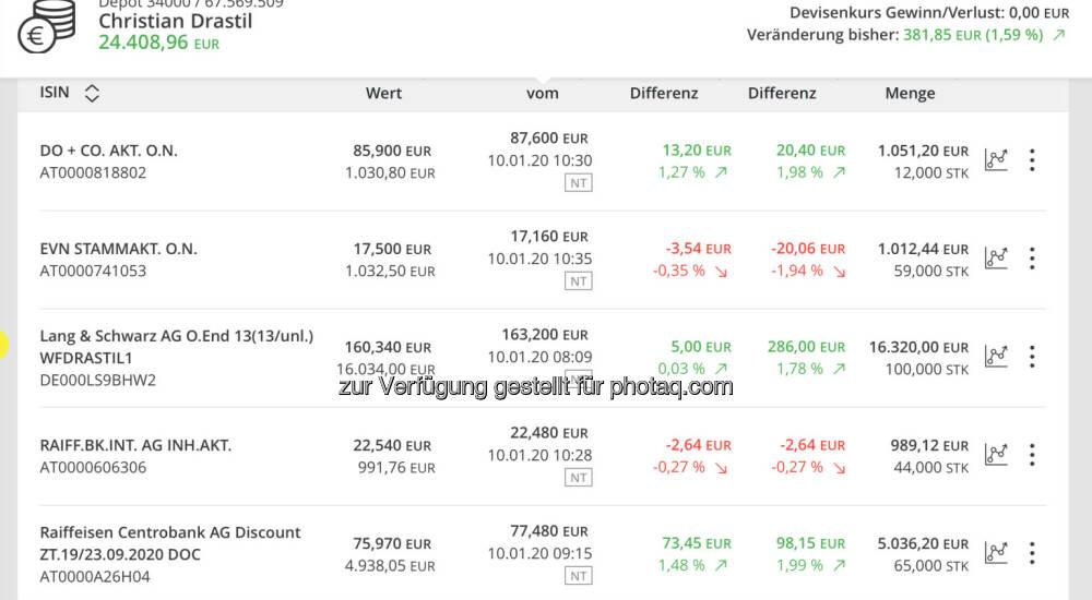 Börse Watchlist