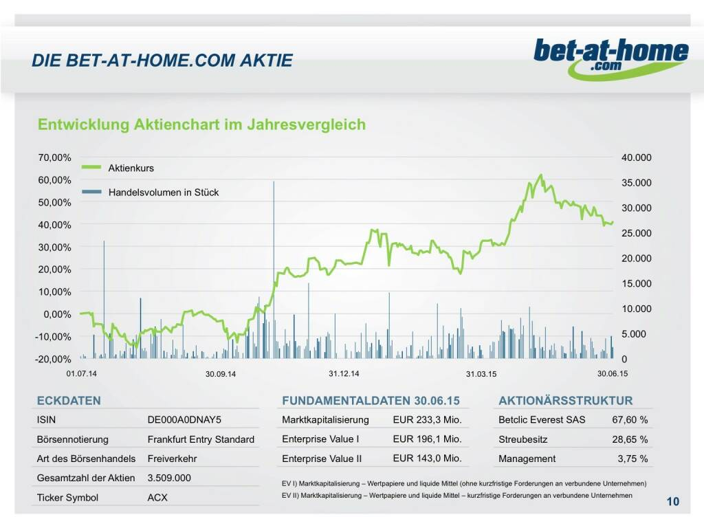 bet at home aktie